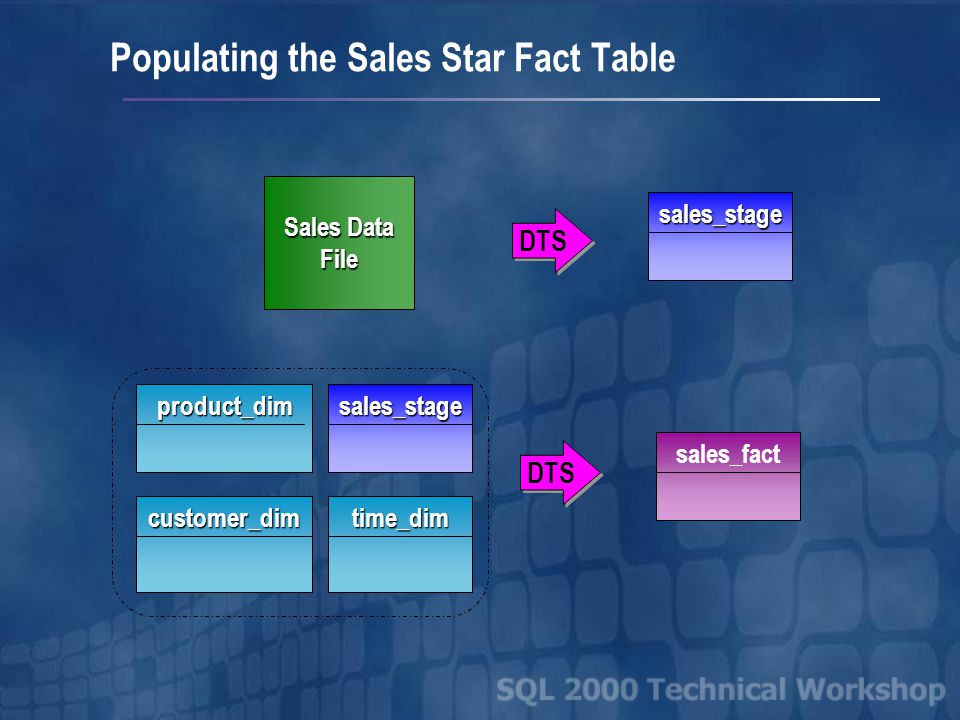 Populating the Sales Star Dimensions Product Tab Delimited Files NorthwindOLTP DTS time_dim customer_dim product_dim SQL Server Stored Procedure DTS