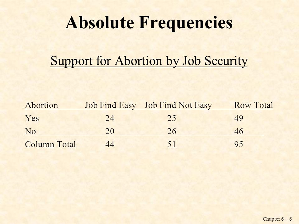 Chapter 6 – 6 Absolute Frequencies Support for Abortion by Job Security AbortionJob Find EasyJob Find Not EasyRow Total Yes 24 2549 No 20 2646 Column