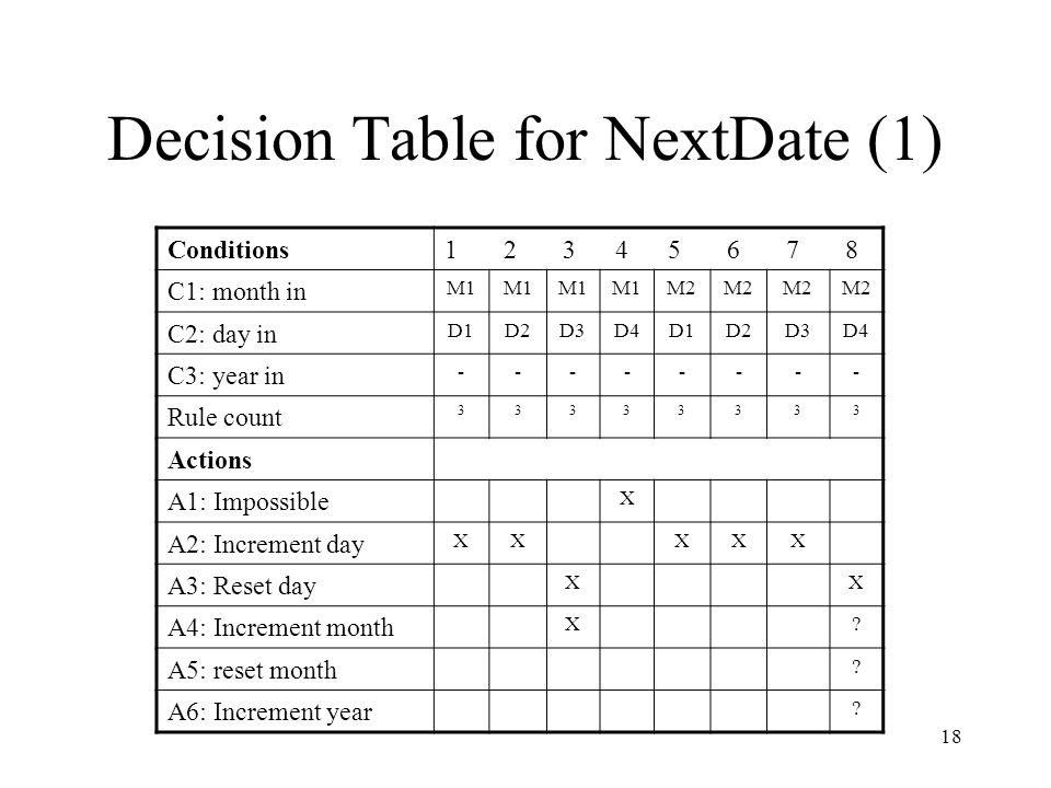 18 Decision Table for NextDate (1) Conditions1 2 3 4 5 6 7 8 C1: month in M1 M2 C2: day in D1D2D3D4D1D2D3D4 C3: year in -------- Rule count 33333333 A