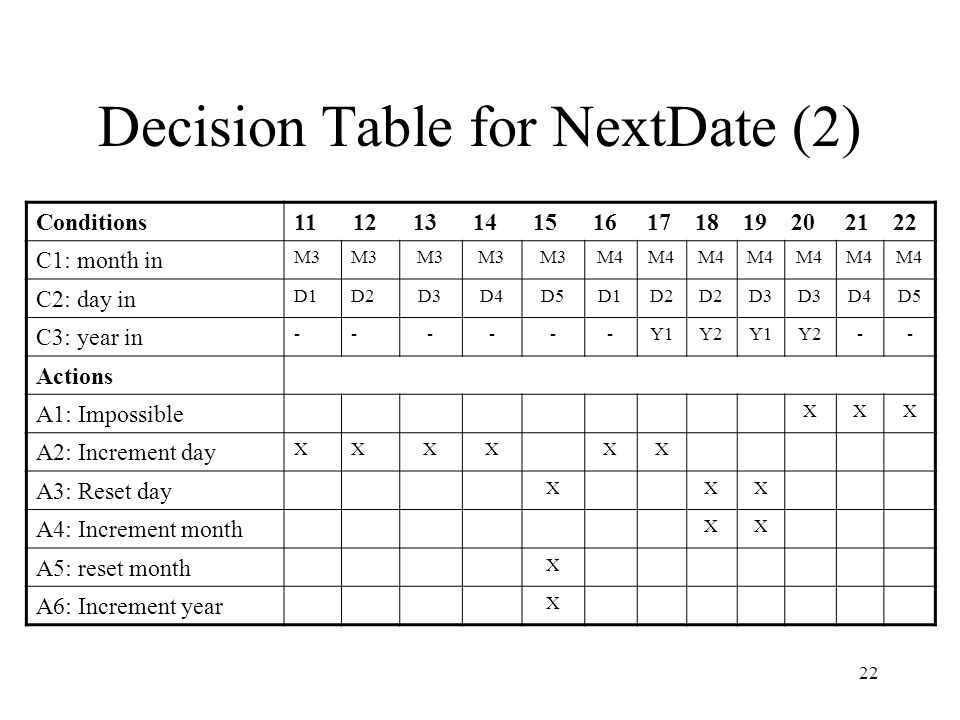22 Decision Table for NextDate (2) Conditions11 12 13 14 15 16 17 18 19 20 21 22 C1: month in M3 M4 C2: day in D1D2D3D4D5D1D2 D3 D4D5 C3: year in ----