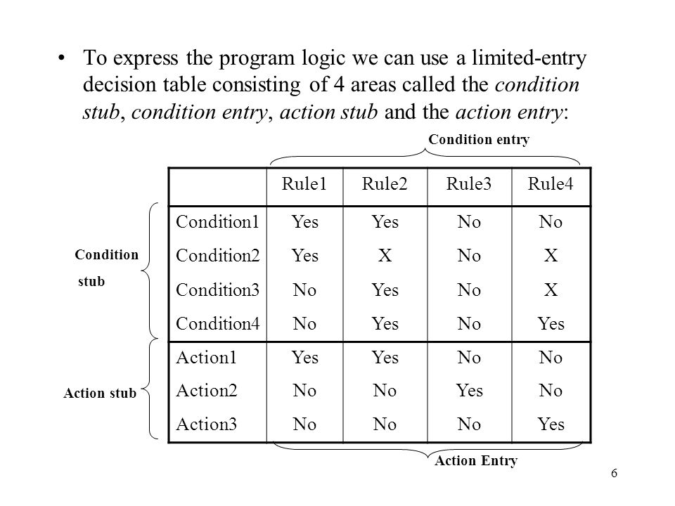 6 To express the program logic we can use a limited-entry decision table consisting of 4 areas called the condition stub, condition entry, action stub