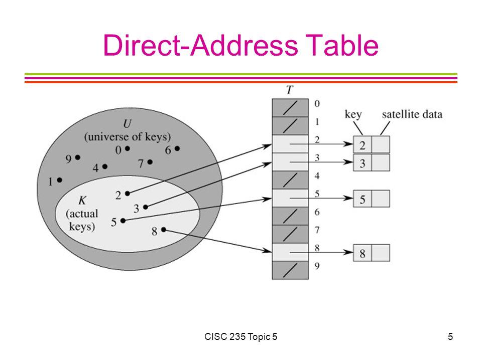 CISC 235 Topic 526 Collision Resolution Comparison Advantages?Disadvantages.