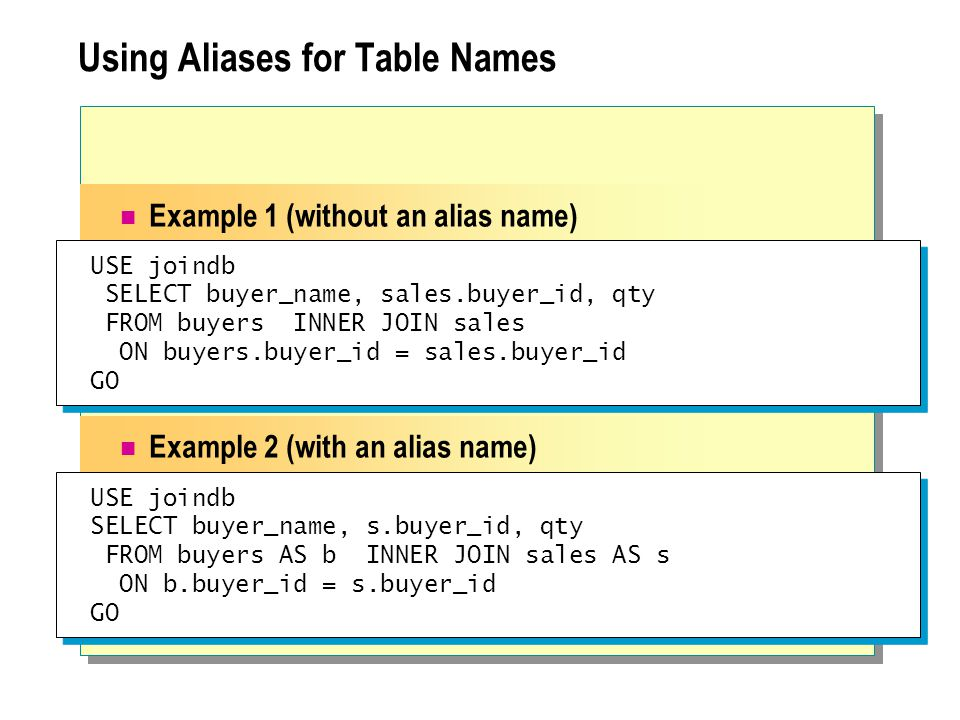 Using Aliases for Table Names Example 1 (without an alias name) Example 2 (with an alias name) USE joindb SELECT buyer_name, s.buyer_id, qty FROM buyers AS b INNER JOIN sales AS s ON b.buyer_id = s.buyer_id GO USE joindb SELECT buyer_name, s.buyer_id, qty FROM buyers AS b INNER JOIN sales AS s ON b.buyer_id = s.buyer_id GO USE joindb SELECT buyer_name, sales.buyer_id, qty FROM buyers INNER JOIN sales ON buyers.buyer_id = sales.buyer_id GO USE joindb SELECT buyer_name, sales.buyer_id, qty FROM buyers INNER JOIN sales ON buyers.buyer_id = sales.buyer_id GO