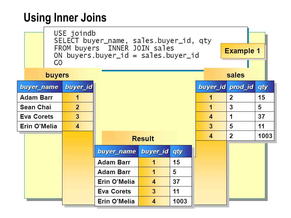 USE joindb SELECT buyer_name, sales.buyer_id, qty FROM buyers LEFT OUTER JOIN sales ON buyers.buyer_id = sales.buyer_id GO USE joindb SELECT buyer_name, sales.buyer_id, qty FROM buyers LEFT OUTER JOIN sales ON buyers.buyer_id = sales.buyer_id GO salesbuyer_idbuyer_idprod_idprod_idqtyqty 1 1 1 1 4 4 3 3 2 2 3 3 1 1 5 5 15 5 5 37 11 4 4 2 2 1003 buyersbuyer_namebuyer_name Adam Barr Sean Chai Eva Corets Erin OMelia buyer_idbuyer_id 1 1 2 2 3 3 4 4 Result buyer_namebuyer_name Adam Barr Erin OMelia Eva Corets buyer_idbuyer_idqtyqty 1 1 1 1 4 4 3 3 15 5 5 37 11 Erin OMelia 4 4 1003 Sean Chai NULL Example 1 Using Outer Joins