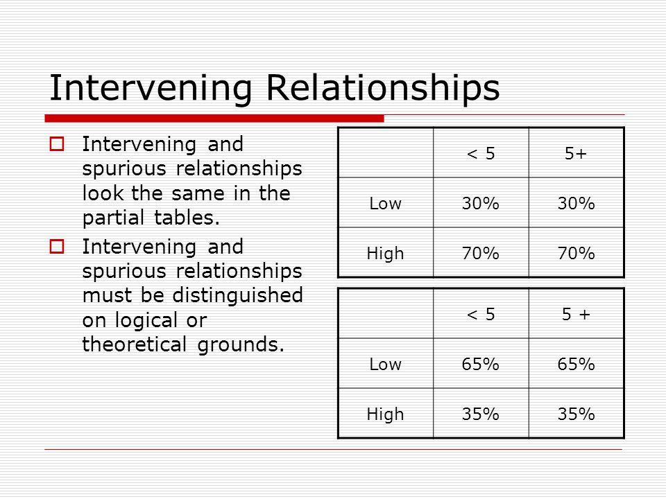 Intervening Relationships Intervening and spurious relationships look the same in the partial tables. Intervening and spurious relationships must be d