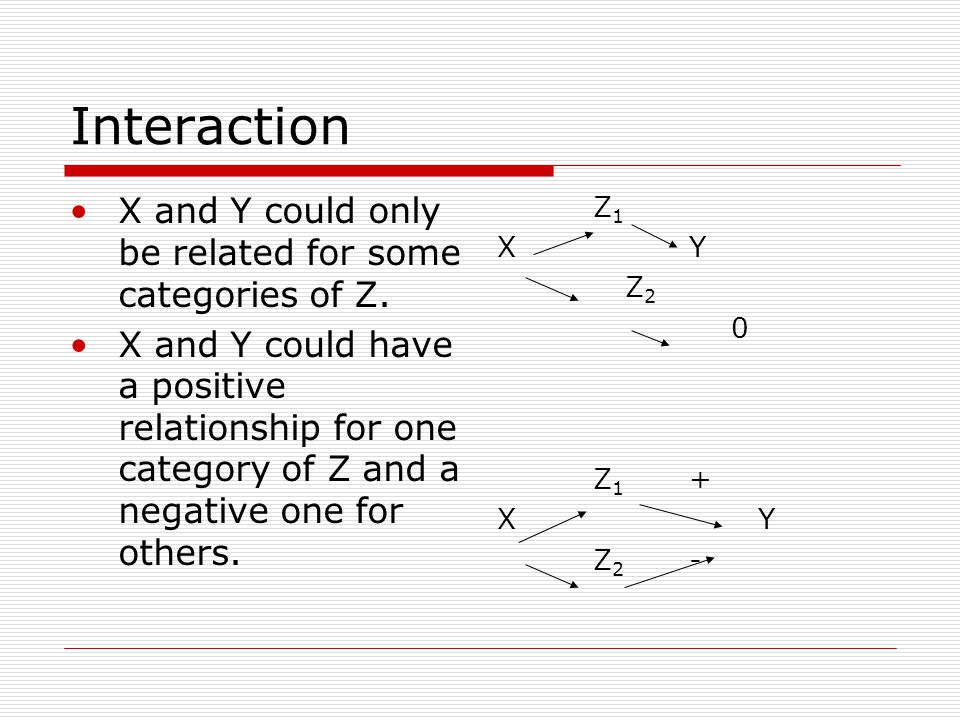 Interaction X and Y could only be related for some categories of Z. X and Y could have a positive relationship for one category of Z and a negative on