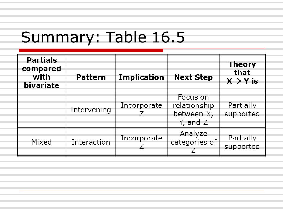 Summary: Table 16.5 Partials compared with bivariate PatternImplicationNext Step Theory that X Y is Intervening Incorporate Z Focus on relationship be