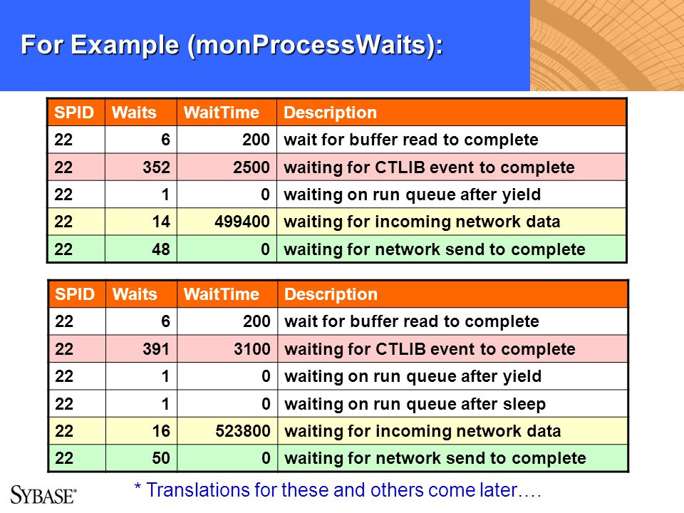 For Example (monProcessWaits): SPIDWaitsWaitTimeDescription 226200wait for buffer read to complete 223522500waiting for CTLIB event to complete 2210wa