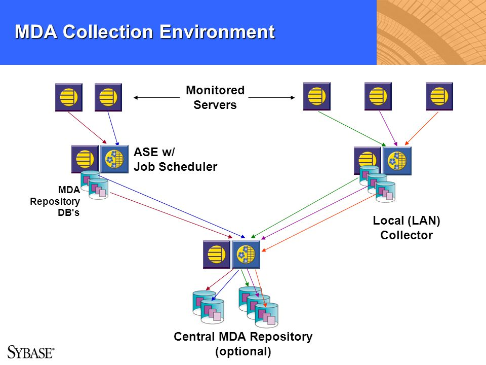 MDA Collection Environment Central MDA Repository (optional) Local (LAN) Collector ASE w/ Job Scheduler Monitored Servers MDA Repository DB's