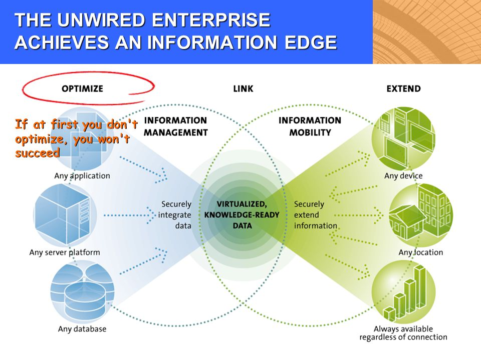 THE UNWIRED ENTERPRISE ACHIEVES AN INFORMATION EDGE If at first you don't optimize, you won't succeed