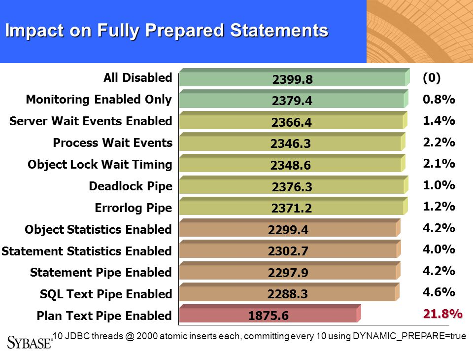 Impact on Fully Prepared Statements All Disabled Monitoring Enabled Only Server Wait Events Enabled Process Wait Events Object Lock Wait Timing Deadlo
