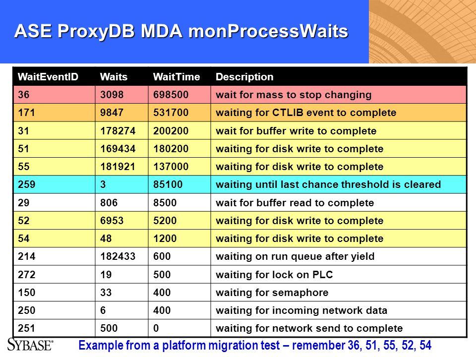 ASE ProxyDB MDA monProcessWaits WaitEventIDWaitsWaitTimeDescription 363098698500wait for mass to stop changing 1719847531700waiting for CTLIB event to