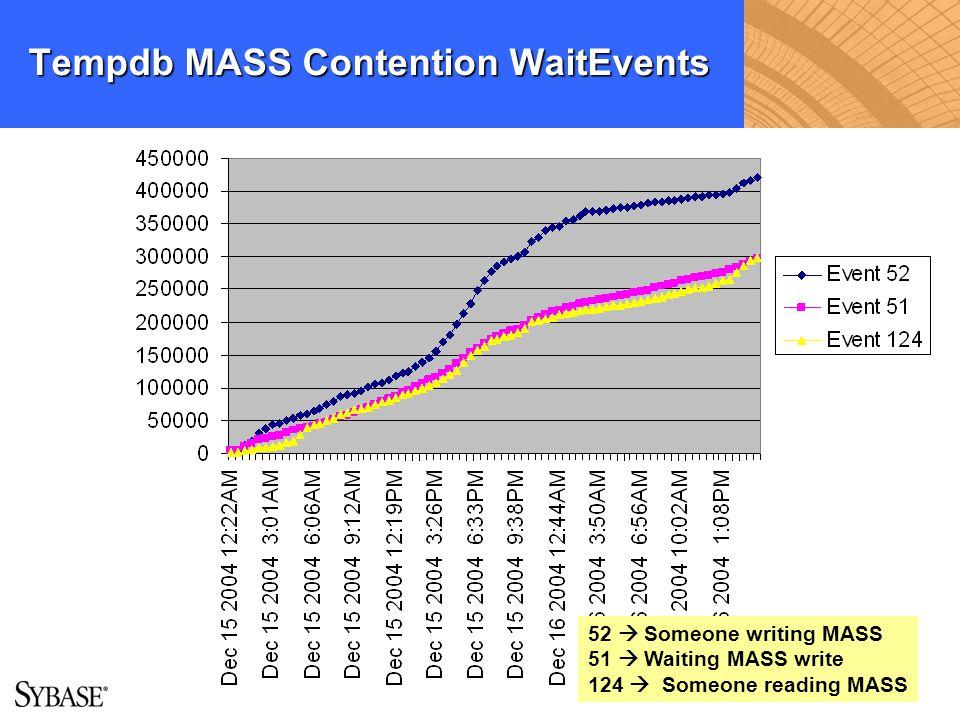 Tempdb MASS Contention WaitEvents 52 Someone writing MASS 51 Waiting MASS write 124 Someone reading MASS