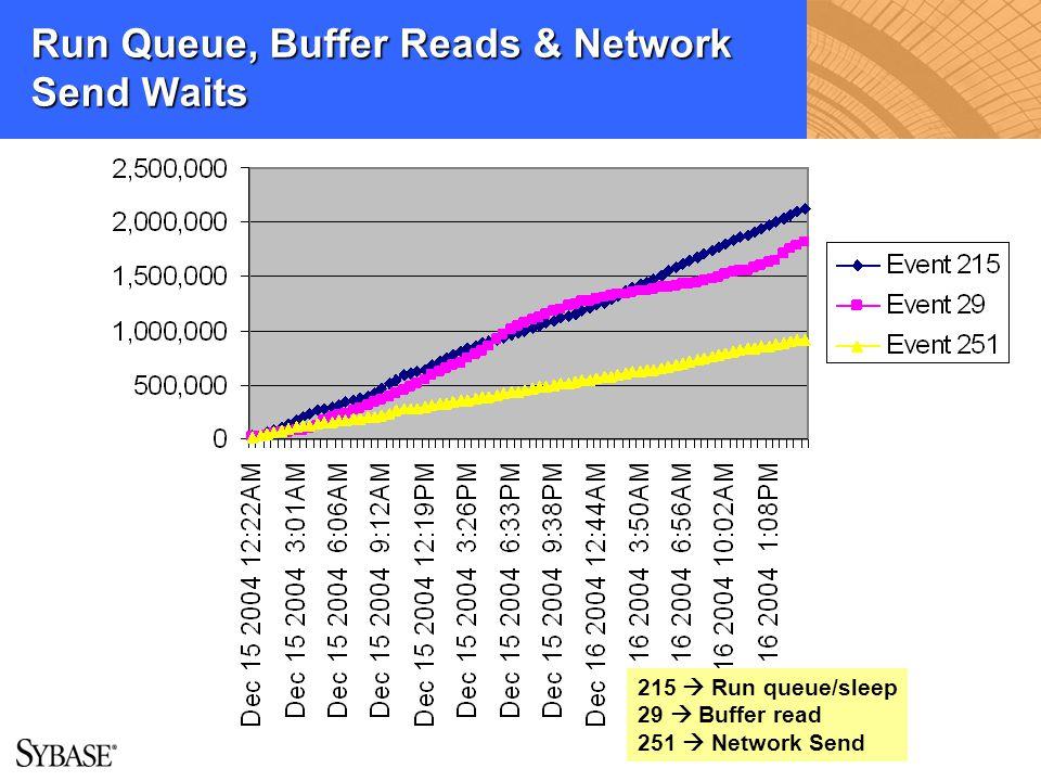 Run Queue, Buffer Reads & Network Send Waits 215 Run queue/sleep 29 Buffer read 251 Network Send