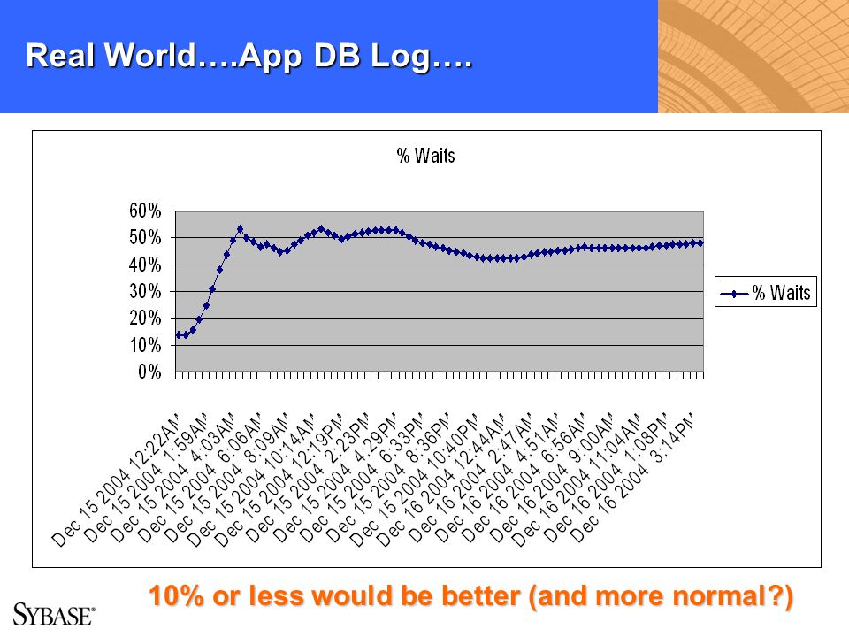 Real World….App DB Log…. 10% or less would be better (and more normal?)