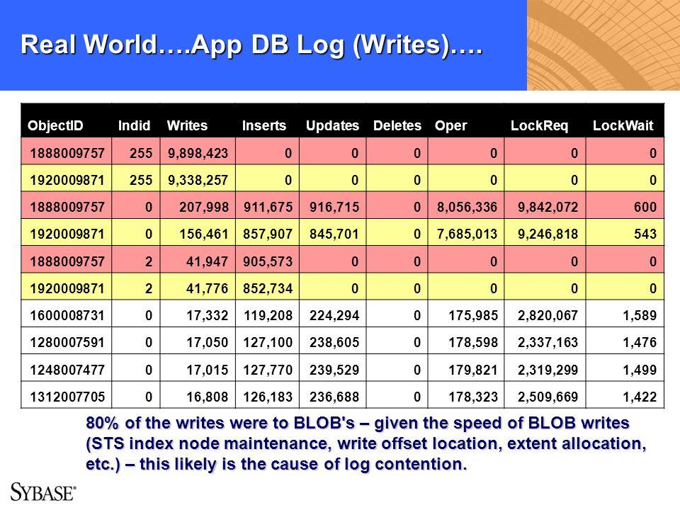 Real World….App DB Log (Writes)…. ObjectIDIndidWritesInsertsUpdatesDeletesOperLockReqLockWait 18880097572559,898,423000000 19200098712559,338,25700000