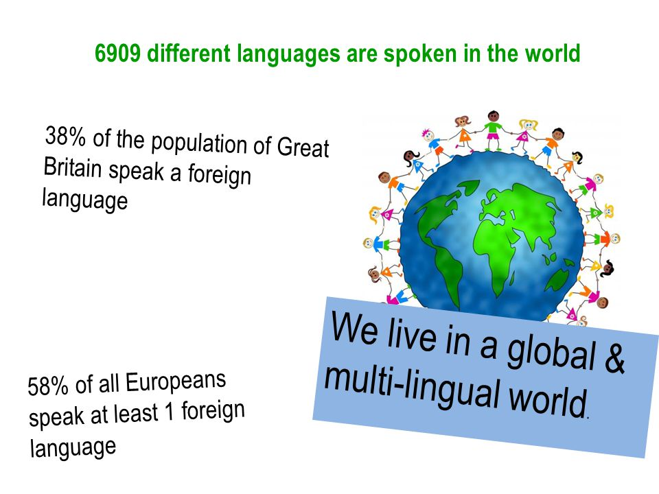 6909 different languages are spoken in the world 38% of the population of Great Britain speak a foreign language 58% of all Europeans speak at least 1 foreign language We live in a global & multi-lingual world.