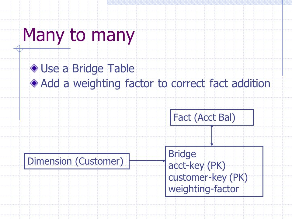 Many to many Use a Bridge Table Add a weighting factor to correct fact addition Fact (Acct Bal) Dimension (Customer) Bridge acct-key (PK) customer-key