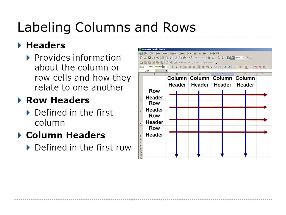 Labeling Columns and Rows Headers Provides information about the column or row cells and how they relate to one another Row Headers Defined in the first column Column Headers Defined in the first row