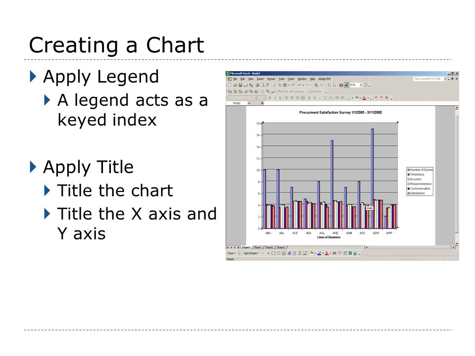 Creating a Chart Apply Legend A legend acts as a keyed index Apply Title Title the chart Title the X axis and Y axis