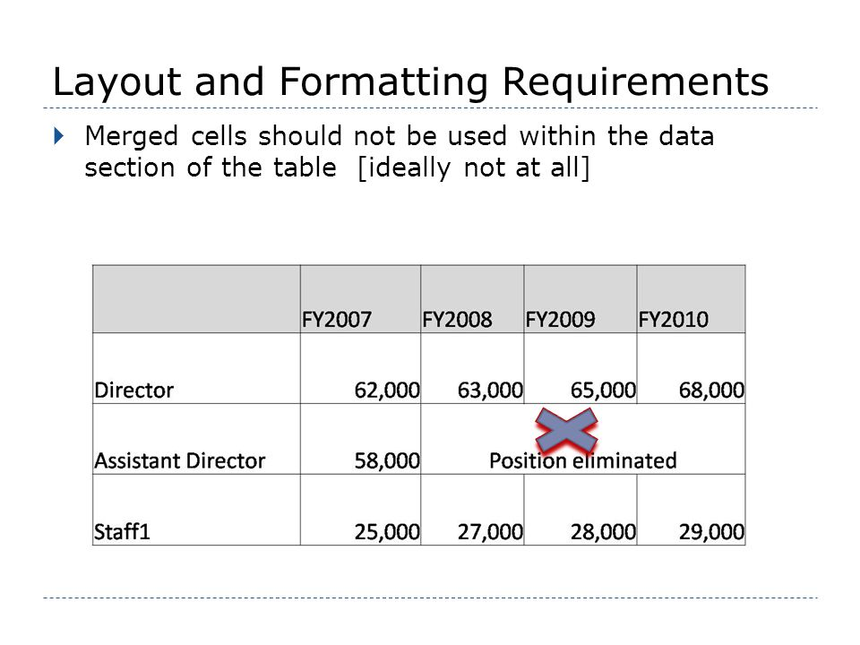 Layout and Formatting Requirements Merged cells should not be used within the data section of the table [ideally not at all]