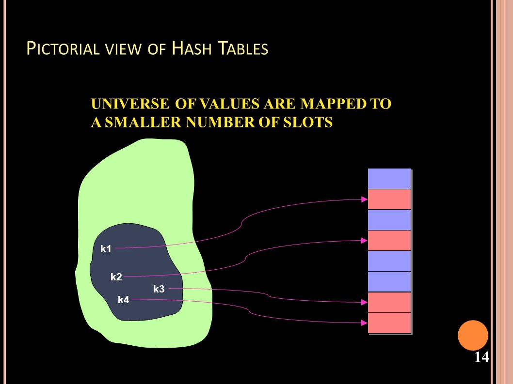 15 H ASHING Assume I have a hash function where the key is a String e.g.