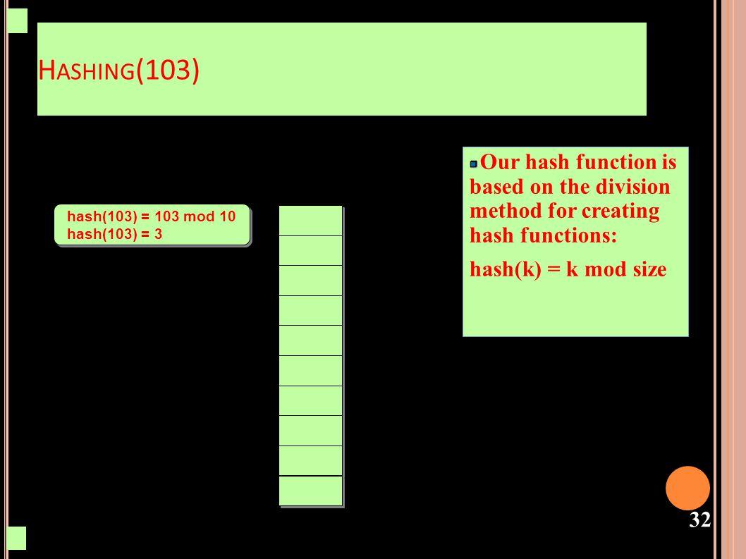 33 H ASHING (103) hash(n) = 103 mod 10 hash(n) = 3 hash(n) = 103 mod 10 hash(n) = 3 103 / /