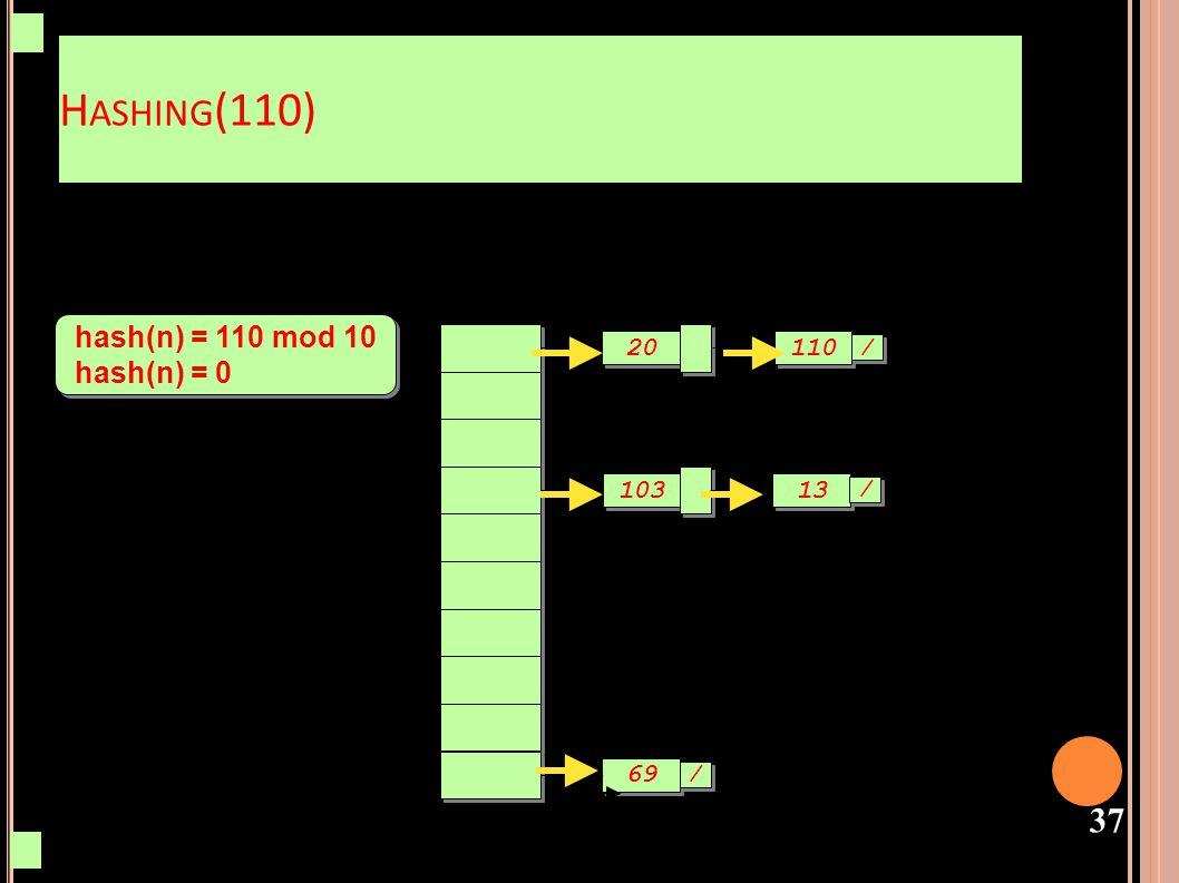38 H ASHING (53) hash(n) = 53 mod 10 hash(n) = 3 hash(n) = 53 mod 10 hash(n) = 3 103 69 / / 20 13 110 / / 53 / /