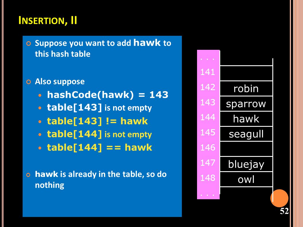 53 I NSERTION, III Suppose: You want to add cardinal to this hash table hashCode(cardinal) = 147 The last location is 148 147 and 148 are occupied Solution: Treat the table as circular; after 148 comes 0 Hence, cardinal goes in location 0 (or 1, or 2, or...) robin sparrow hawk seagull bluejay owl...