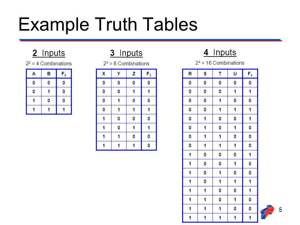 Logic Expression From Truth Table Write the Minterm adjacent to every row in the truth table that contains a one in the output column.