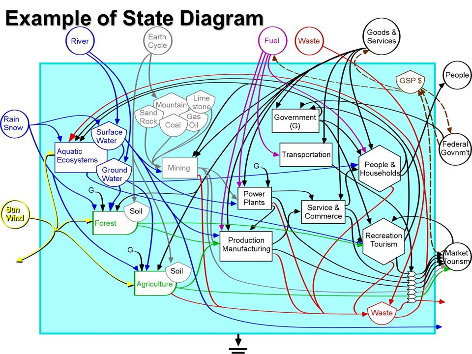 Example of State Diagram