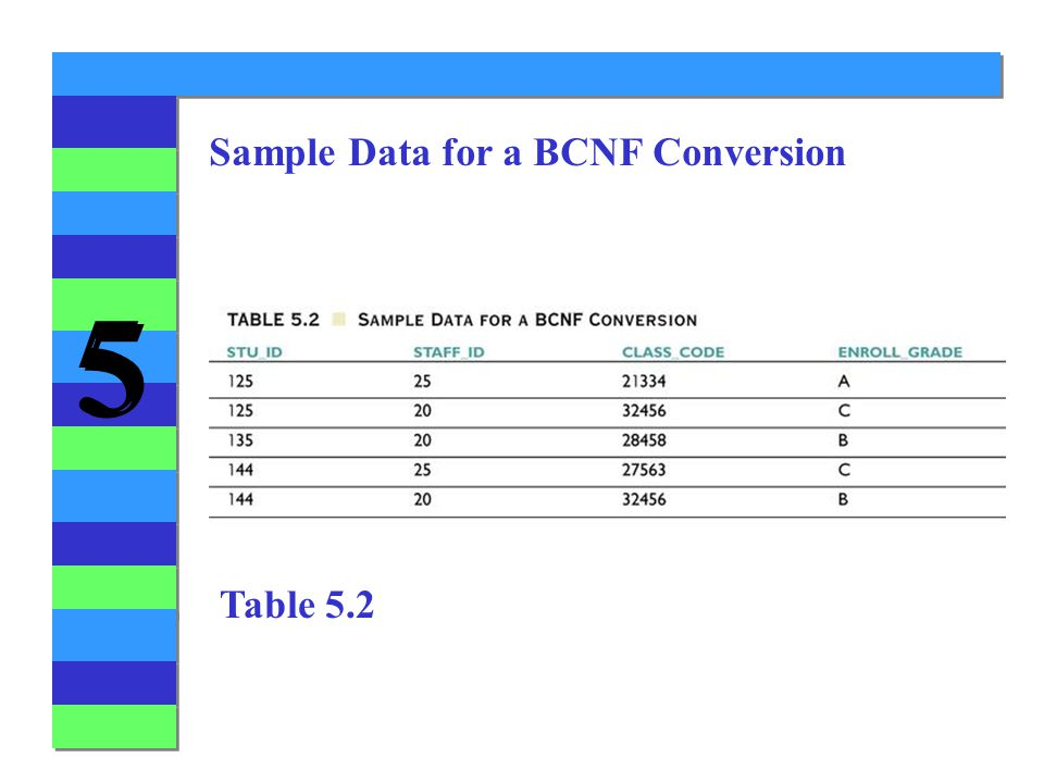 5 5 Sample Data for a BCNF Conversion Table 5.2