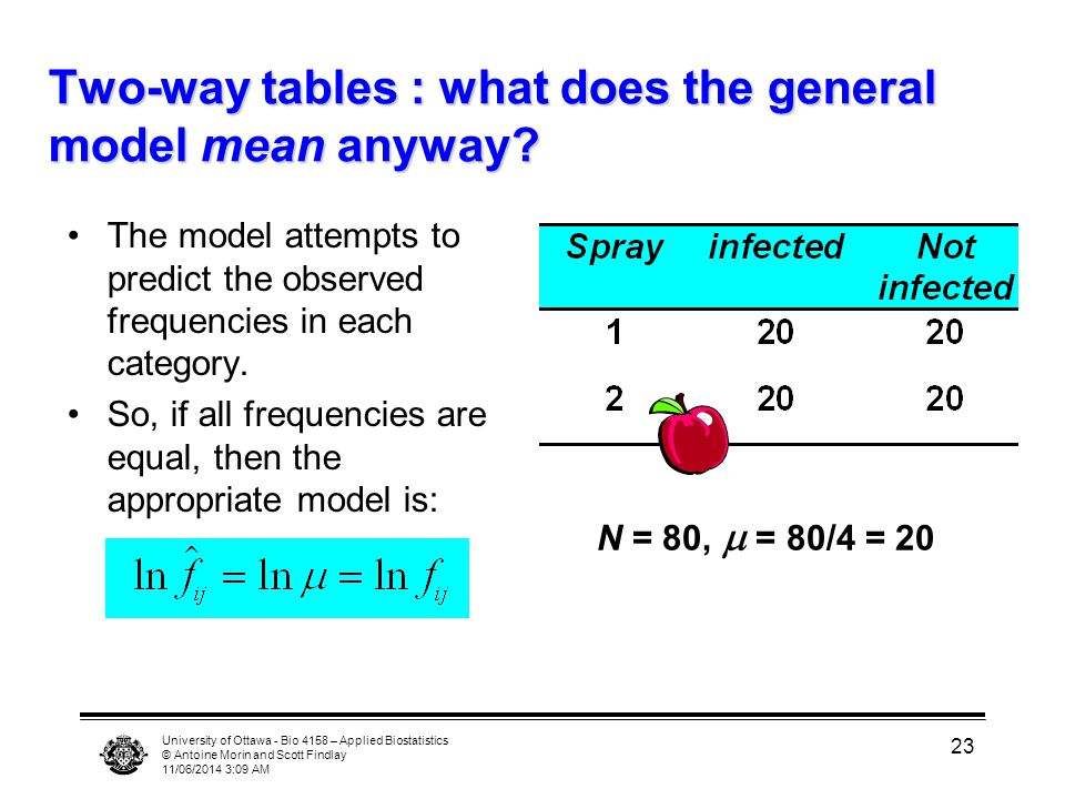 University of Ottawa - Bio 4158 – Applied Biostatistics © Antoine Morin and Scott Findlay 11/06/2014 3:11 AM 23 Two-way tables : what does the general