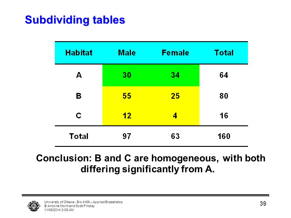 University of Ottawa - Bio 4158 – Applied Biostatistics © Antoine Morin and Scott Findlay 11/06/2014 3:11 AM 39 Subdividing tables Conclusion: B and C