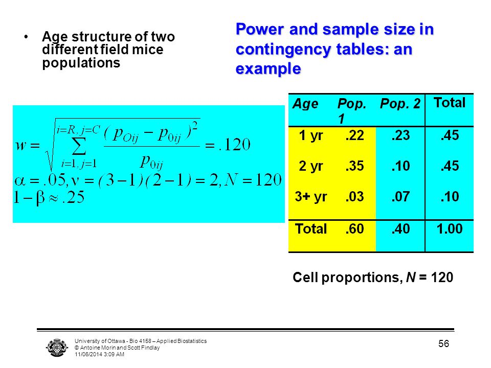 University of Ottawa - Bio 4158 – Applied Biostatistics © Antoine Morin and Scott Findlay 11/06/2014 3:11 AM 56 Power and sample size in contingency t