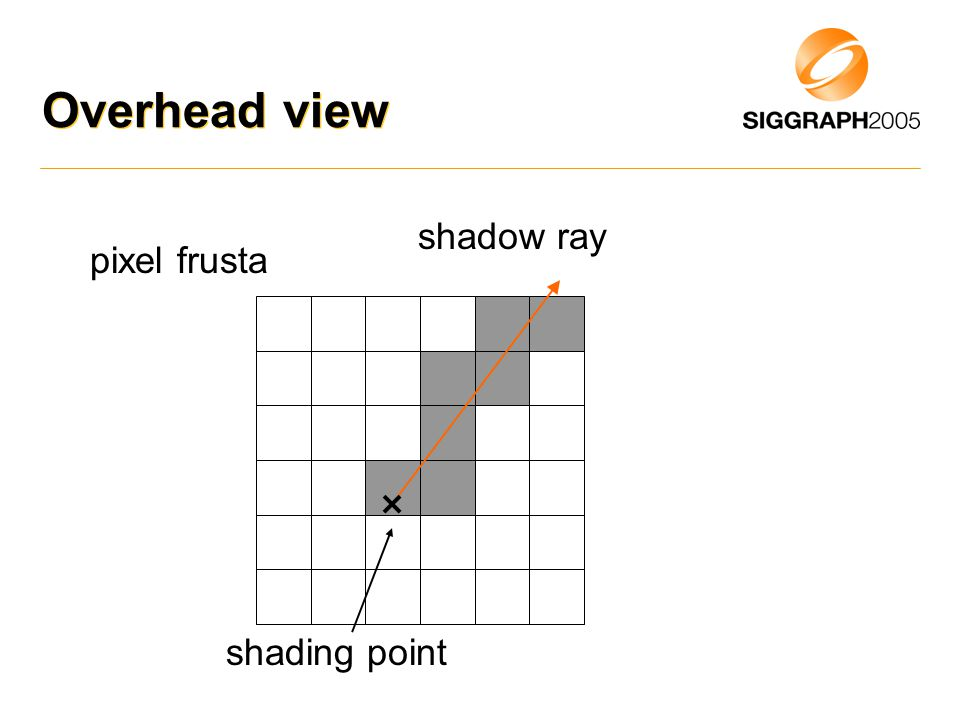 Overhead view shadow ray shading point pixel frusta