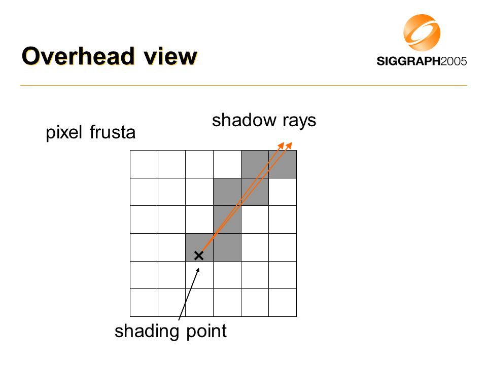 Overhead view shadow rays shading point pixel frusta