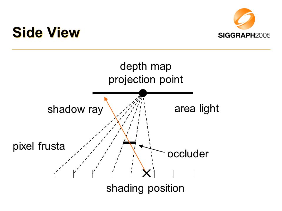 Side View area light depth map projection point shading position pixel frusta occluder shadow ray