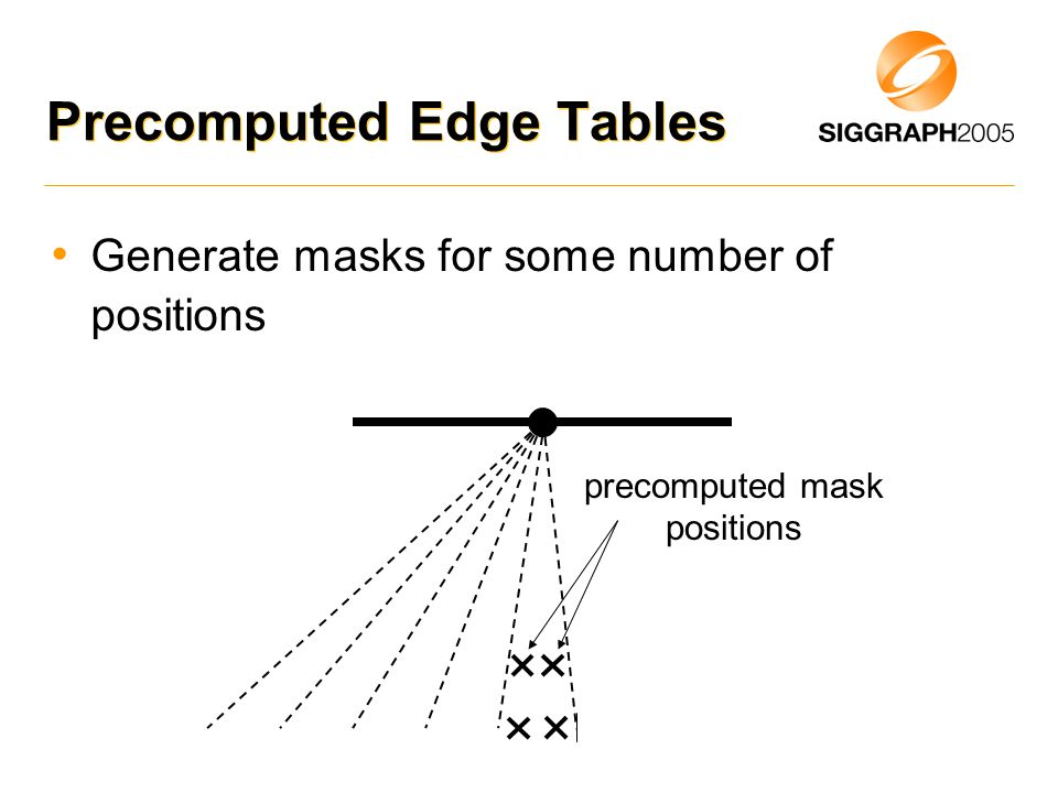 Precomputed Edge Tables Generate masks for some number of positions precomputed mask positions