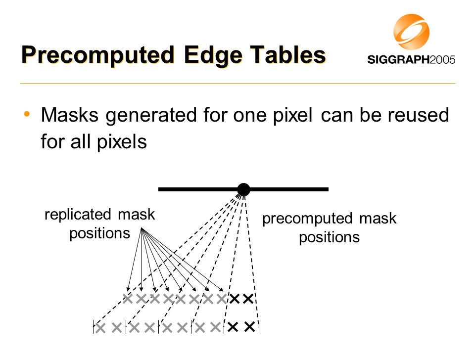 Precomputed Edge Tables Masks generated for one pixel can be reused for all pixels replicated mask positions precomputed mask positions