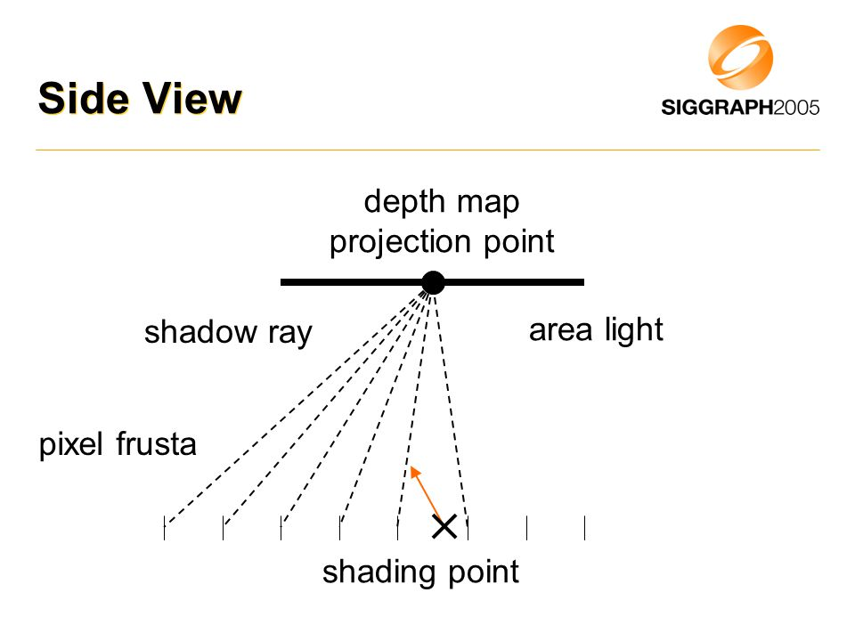 Side View area light depth map projection point shading point shadow ray pixel frusta