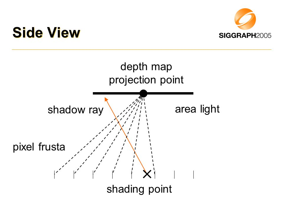 Side View area light depth map projection point shading point pixel frusta shadow ray