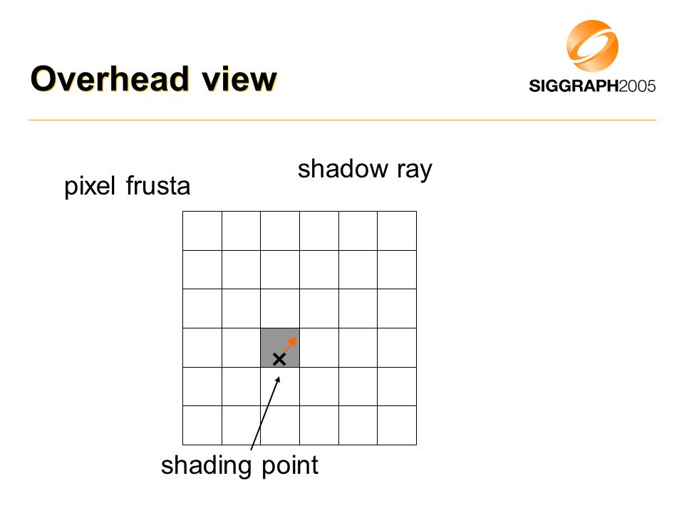 Overhead view shadow ray pixel frusta shading point