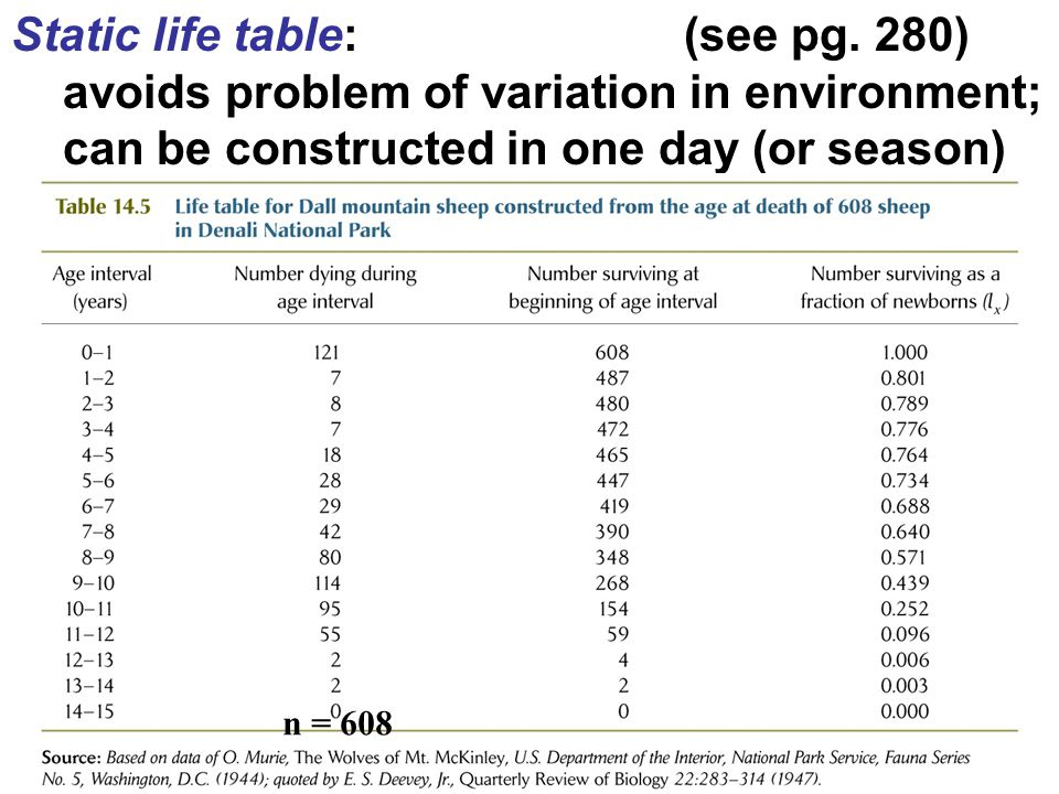 Static life table: (see pg. 280) avoids problem of variation in environment; can be constructed in one day (or season) n = 608