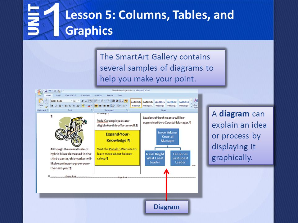The SmartArt Gallery contains several samples of diagrams to help you make your point. Lesson 5: Columns, Tables, and Graphics A diagram can explain a