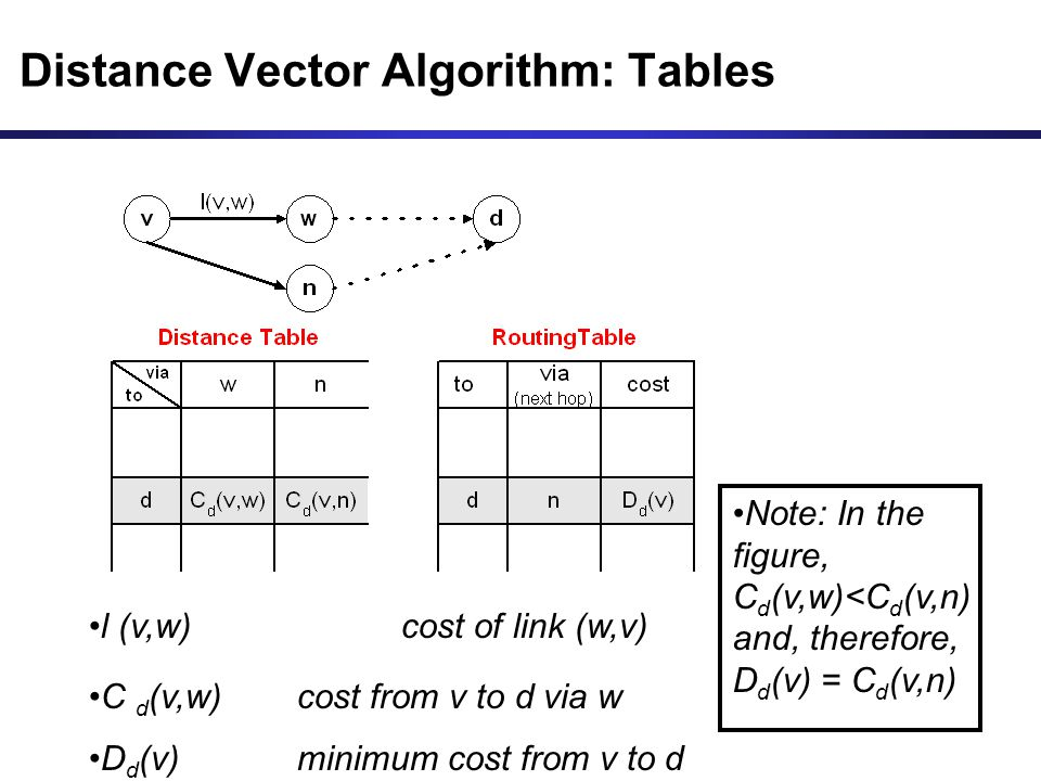 Distance Vector Algorithm: Tables l (v,w) cost of link (w,v) C d (v,w) cost from v to d via w D d (v)minimum cost from v to d Note: In the figure, C d