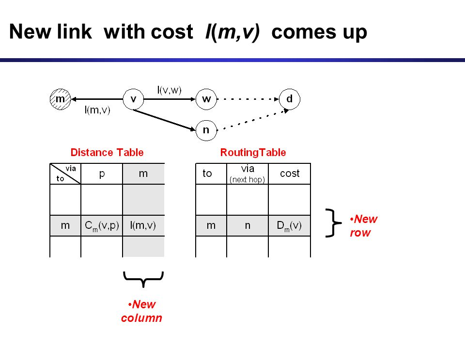 New link with cost l(m,v) comes up New column New row