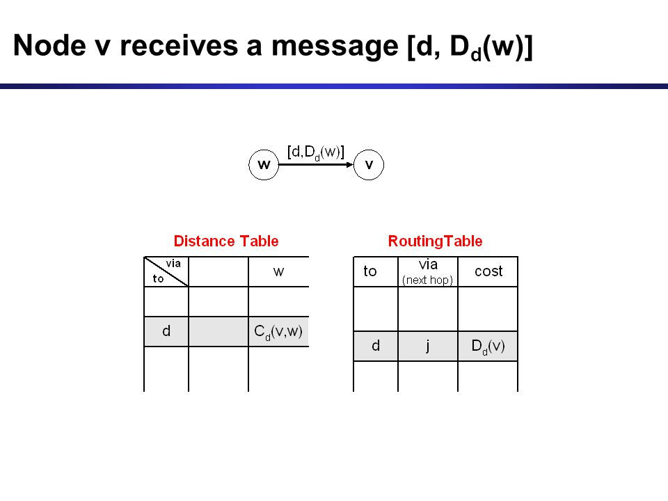Node v receives a message [d, D d (w)]