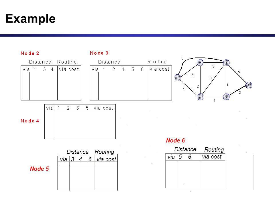 Example via costvia3 4 6 Node 5 DistanceRouting via cost via5 6 Distance Routing Node 6