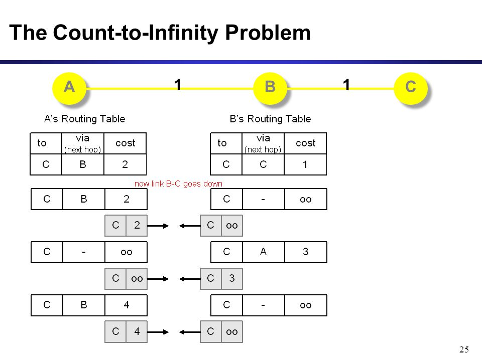 25 The Count-to-Infinity Problem A A B B C C 11